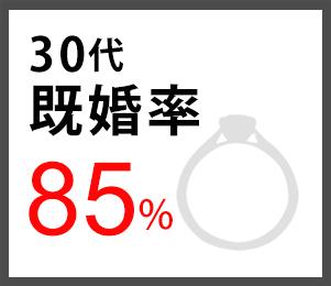 30代既婚率