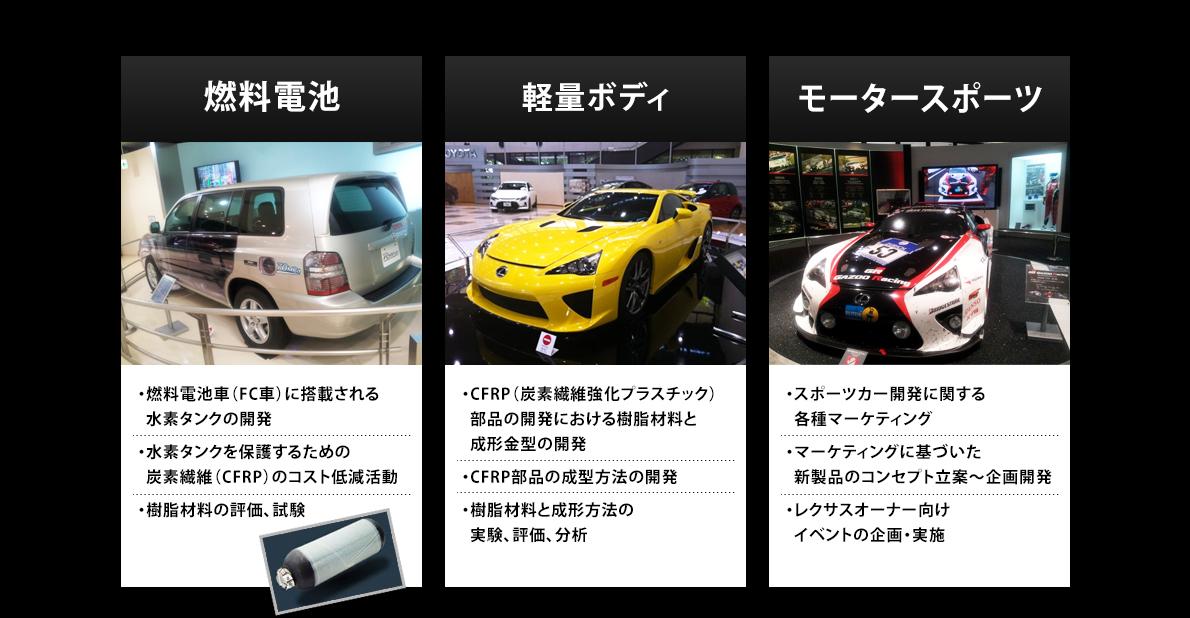 燃料電池、軽量ボディ、モータースポーツ